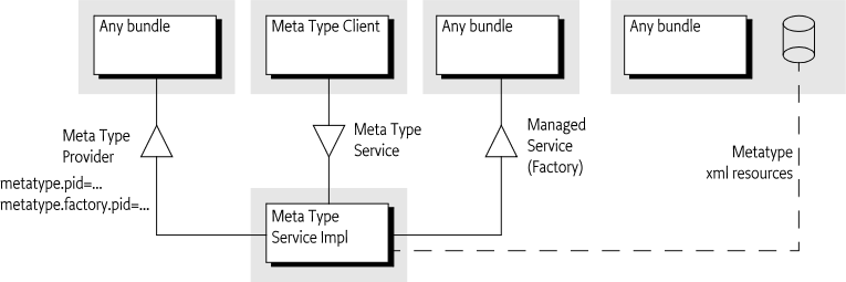 105 Metatype Service Specification - OSGi Compendium 7