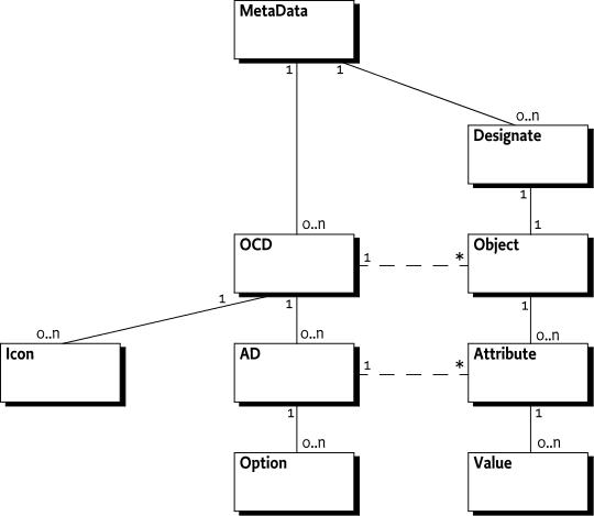 105 Metatype Service Specification - OSGi Compendium 7