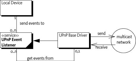 111 Device Service Specification for UPnP™ Technology - OSGi