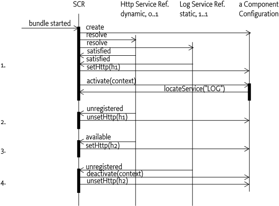 112 Declarative Services Specification - OSGi Compendium 7