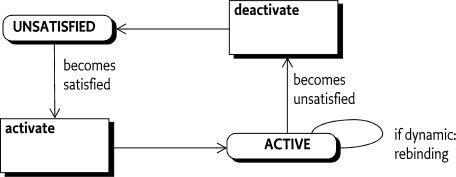 112 Declarative Services Specification - OSGi Compendium 7