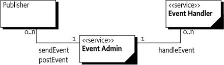 113 Event Admin Service Specification - OSGi Compendium 7