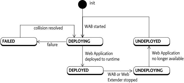 128 web applications specification osgi compendium 7 12831 wab definition malvernweather Gallery