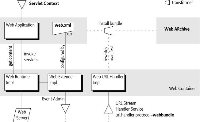 128 web applications specification osgi compendium 7 12813 dependencies malvernweather Gallery