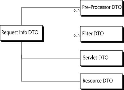 140 Http Whiteboard Specification - OSGi Compendium 7