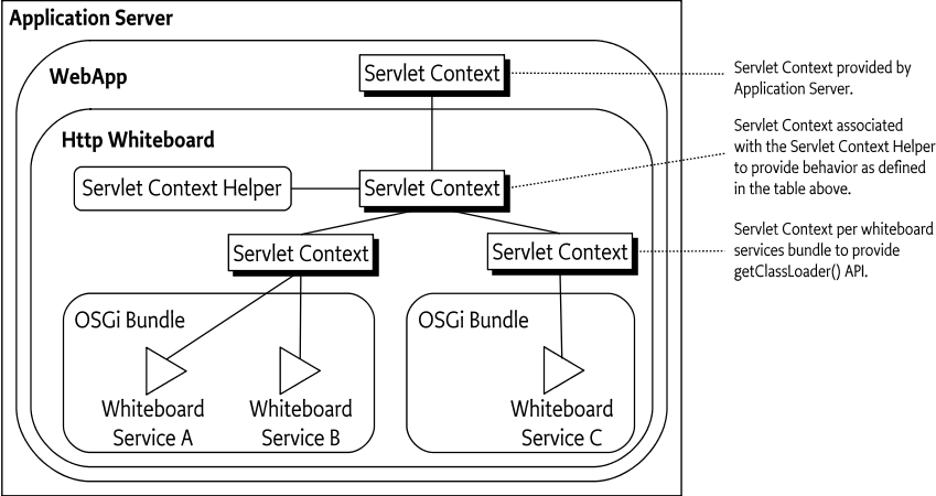 140 http whiteboard specification osgi compendium 7 servlet context entities and their relation malvernweather Image collections
