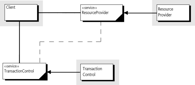 147 Transaction Control Service Specification - OSGi