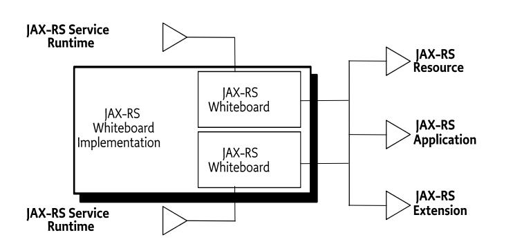 151 JAX-RS Whiteboard Specification - OSGi Compendium 7