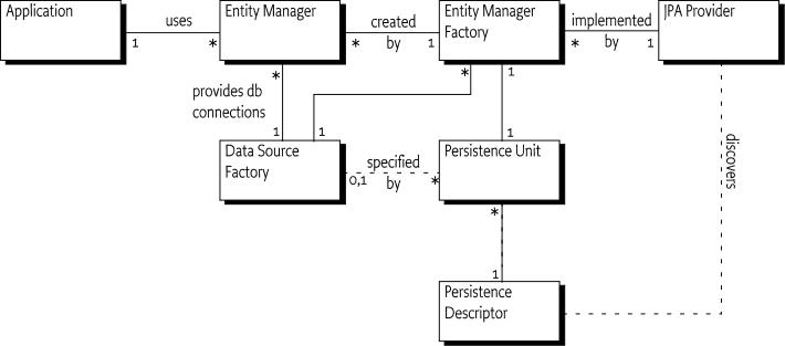 127 JPA Service Specification - OSGi Enterprise 7
