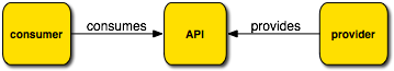 Consumers and Providers, the two OSGi API Package importers